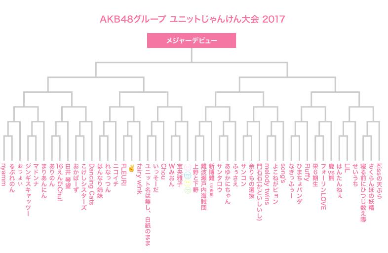 AKB48ユニットじゃんけん大会2017 メンバー