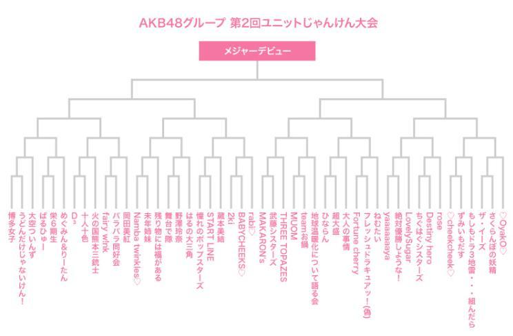 AKB48じゃんけん大会2018 トーナメント表