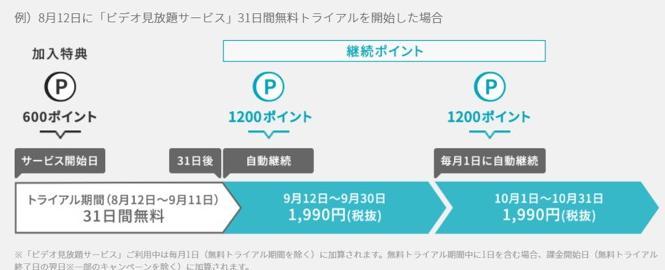 U-NEXT 登録9